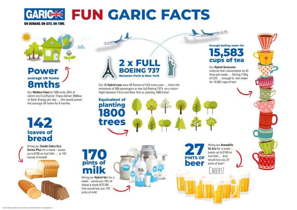 Fun Garic Facts